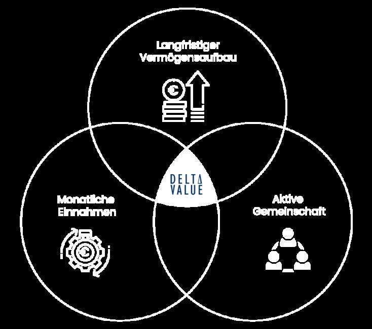 DeltaValue-Gesamtstrategie-Grafik_v2_negativ
