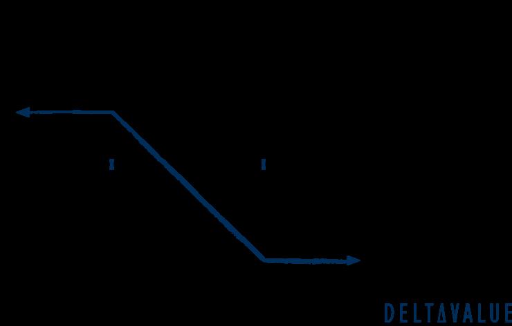 Bear Call Spread Optionsstrategie - Gewinn und Verlust Diagramm