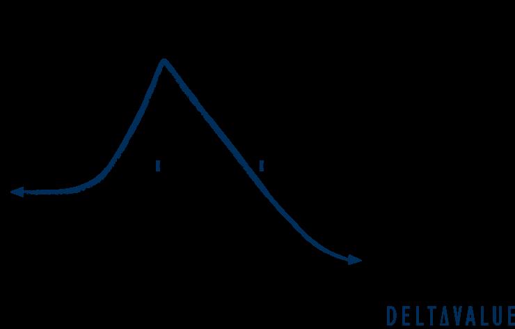 Gewinn- und Verlustdiagramm der Diagonal Call Spread