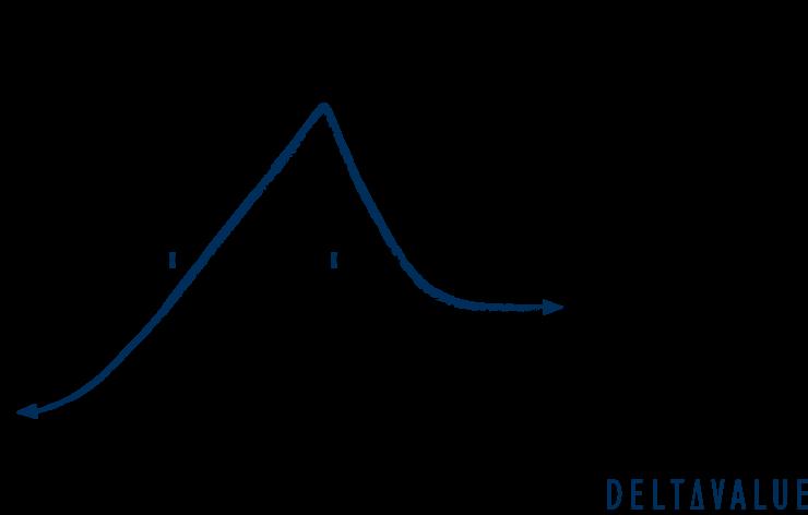 Gewinn- und Verlustdiagramm der Diagonal Put Spread Strategie