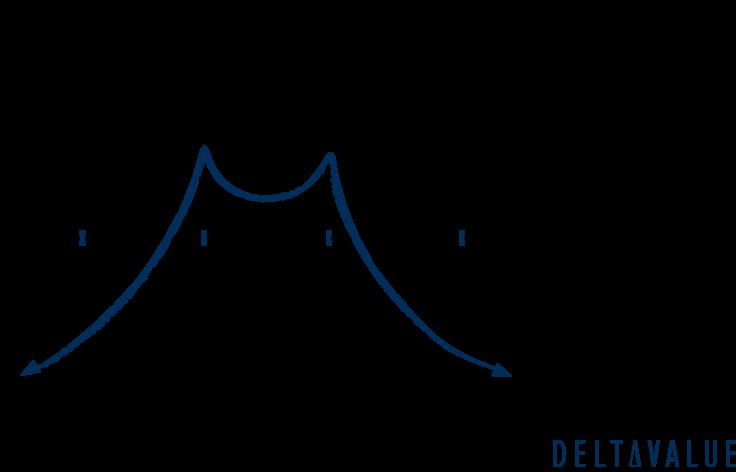 Double Diagonal Optionsstrategie