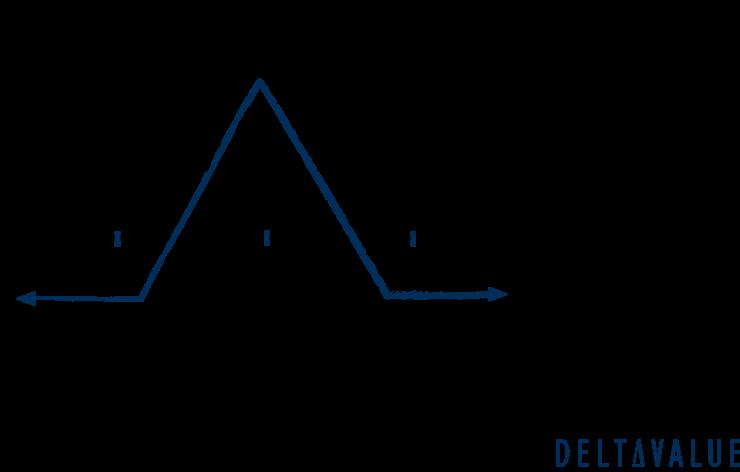 Iron Butterfly - Gewinn und Verlustdiagramm der Optionsstrategie