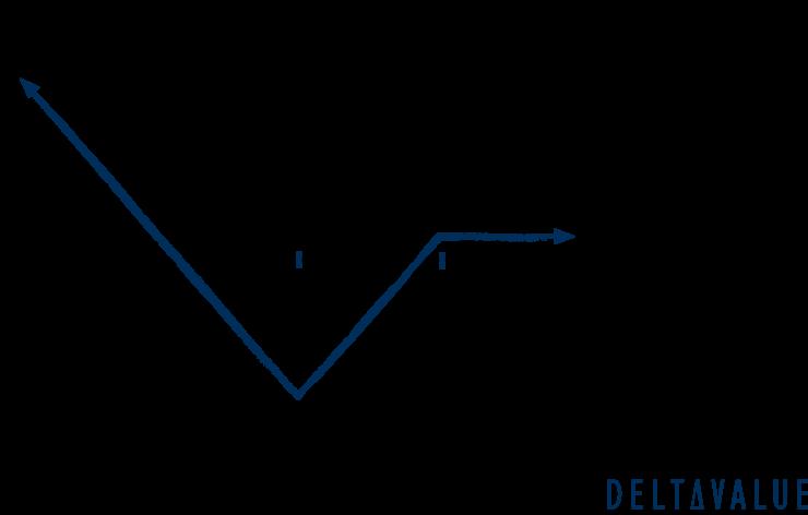 Gewinn- und Verlustdiagramm der Put Backspread Strategie