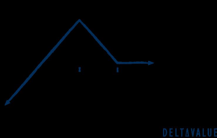 Gewinn- und Verlustdiagram der Put Front Spread Strategie