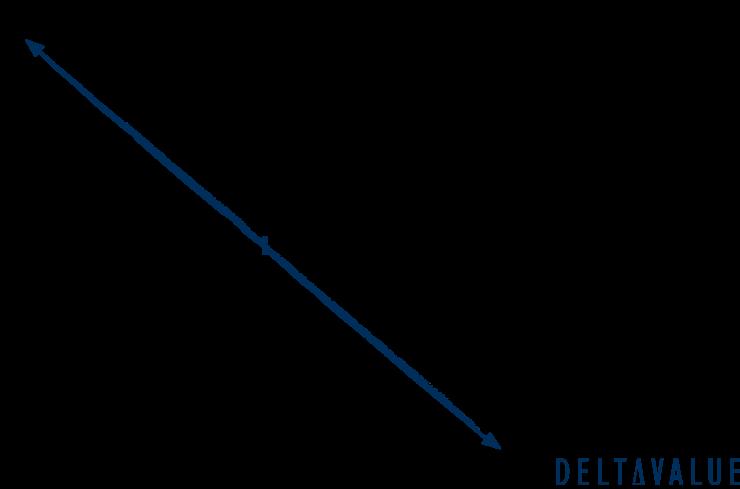 Gewinn- und Verlustdiagramm der Short Combination Strategie
