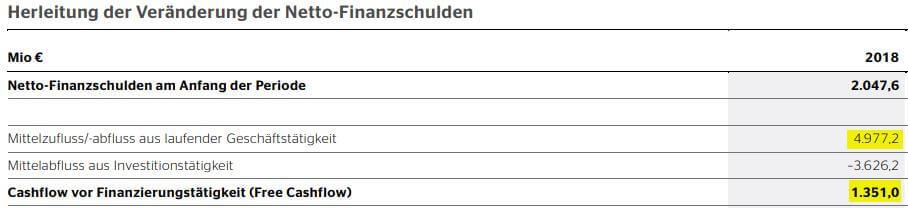 Cash Flow to Debt Ratio am Beispiel der Continental AG