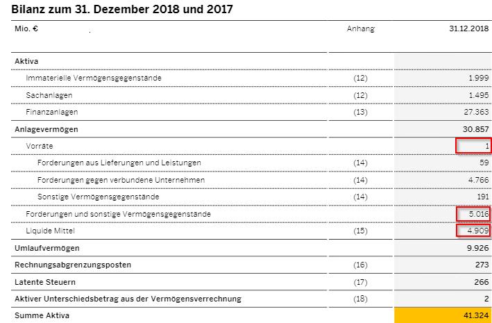 Liquidität 3. Grades - Bilanz Aktiva SAP