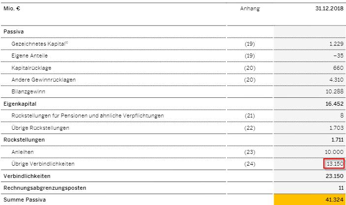 Liquidität 3. Grades - Bilanz Passiva SAP