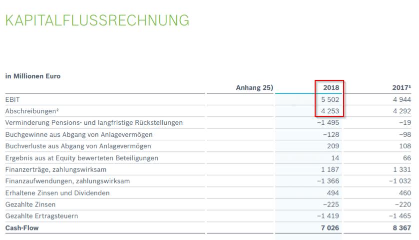 Debt to EBITDA Cashflow Bosch