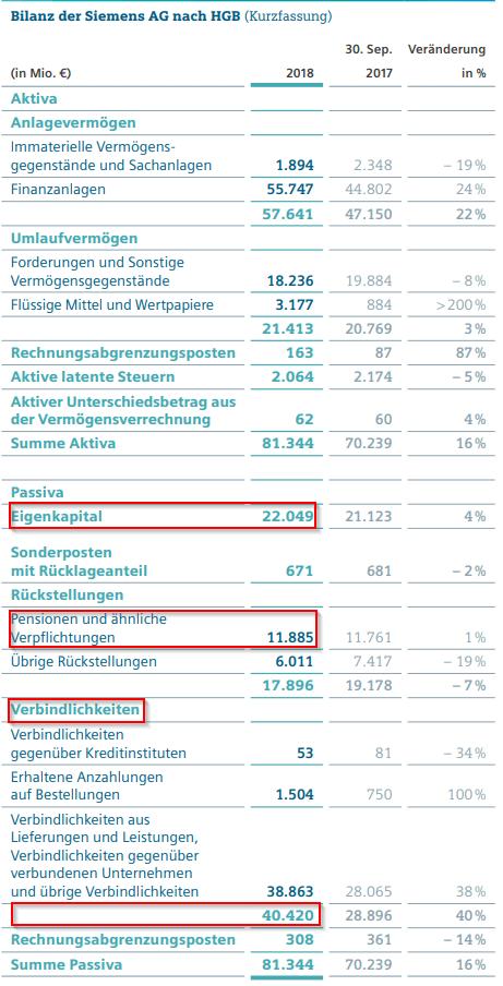 Debt to Equity Berechnung anhand der Bilanz der Siemens AG