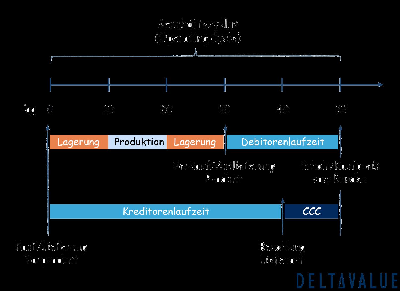 Cash Conversion Cycle - Zusammensetzung & Ablauf