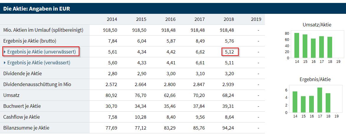 Daten für die Berechnung der Earnings Yield von BASF