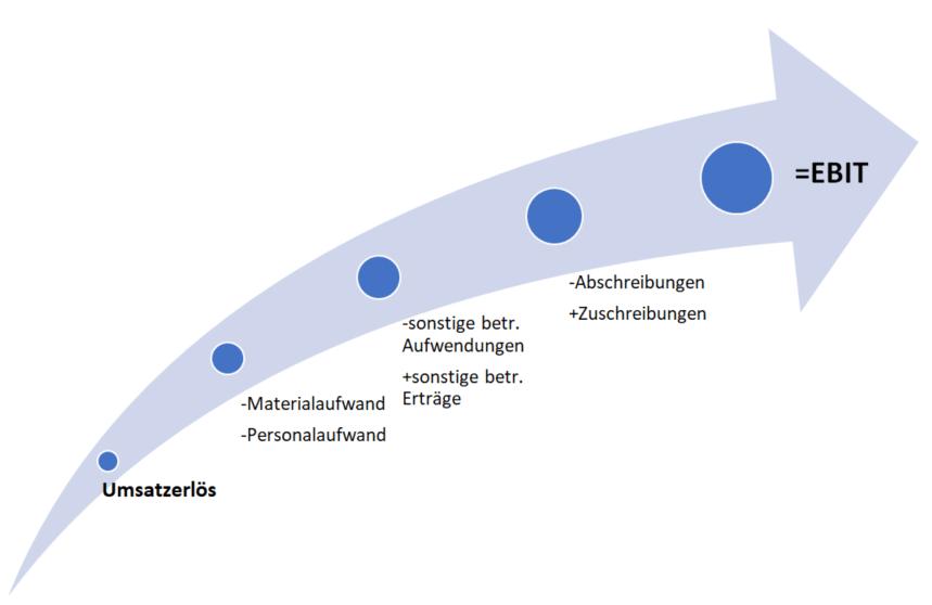 EBIT Berechnung auf Basis des Umsatzerlöses