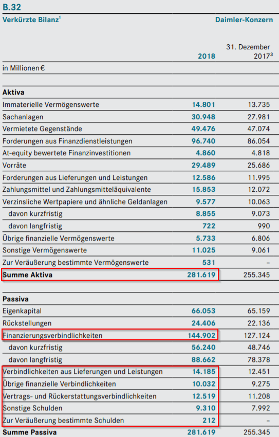 Auswahl der Werte für die Berechnung der PB Ratio (Daimler Geschäftsbericht, 2018)