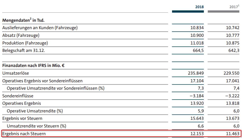 Auswahl des Gewinns nach Steuer aus dem Abschlussbericht von VW