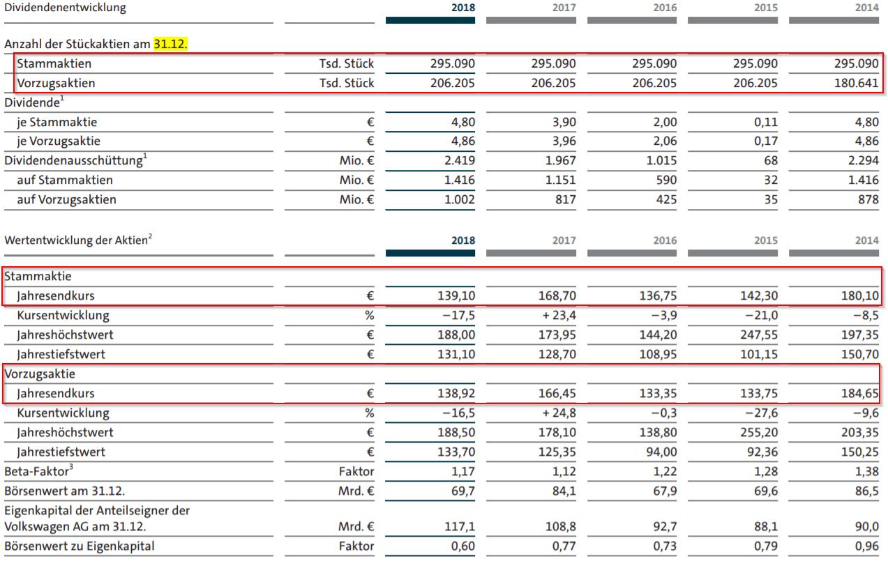 Auswahl der Daten für die Berechnung des Mittleren Jahresendwertes aus dem Abschlussbericht von VW