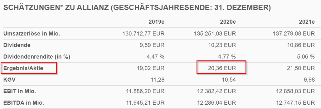 Forward PE Ratio - Allianz SE Ergebnisse