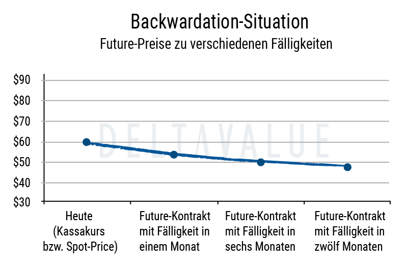 Backwardation bei Futures - Beispiel Diagramm
