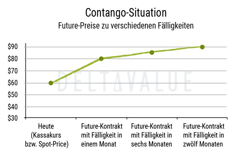 Contango bei Futures - Beispiel Diagramm