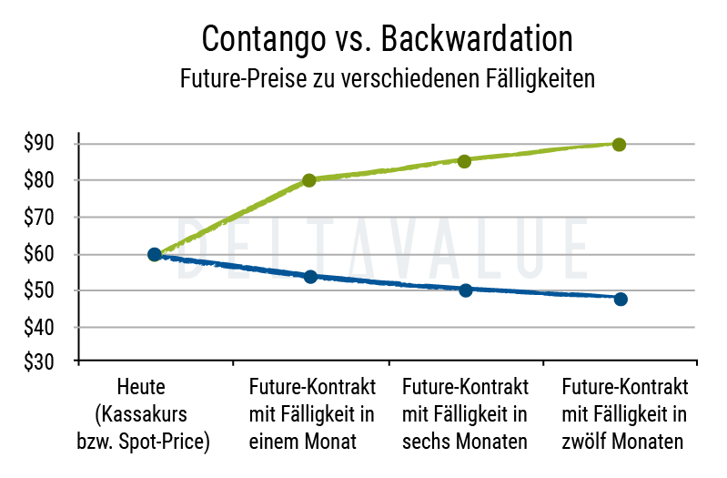 Backwardation vs Contango Diagramm Beispiel