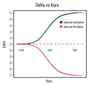 Delta von Optionen - Veränderung in Abhängigkeit vom Kurs des Basiswerts