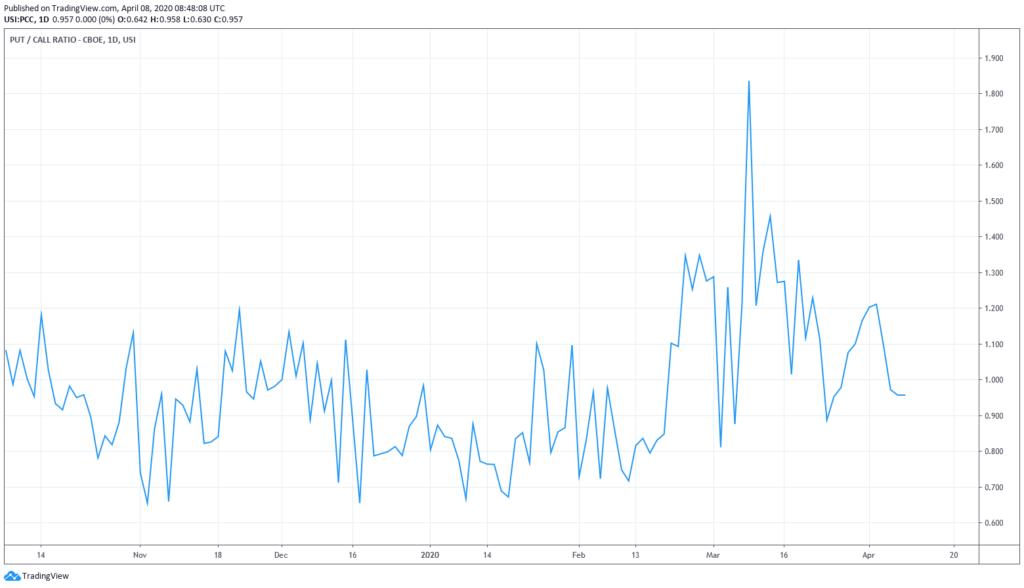 Put Call Ratio der CBOE Chart