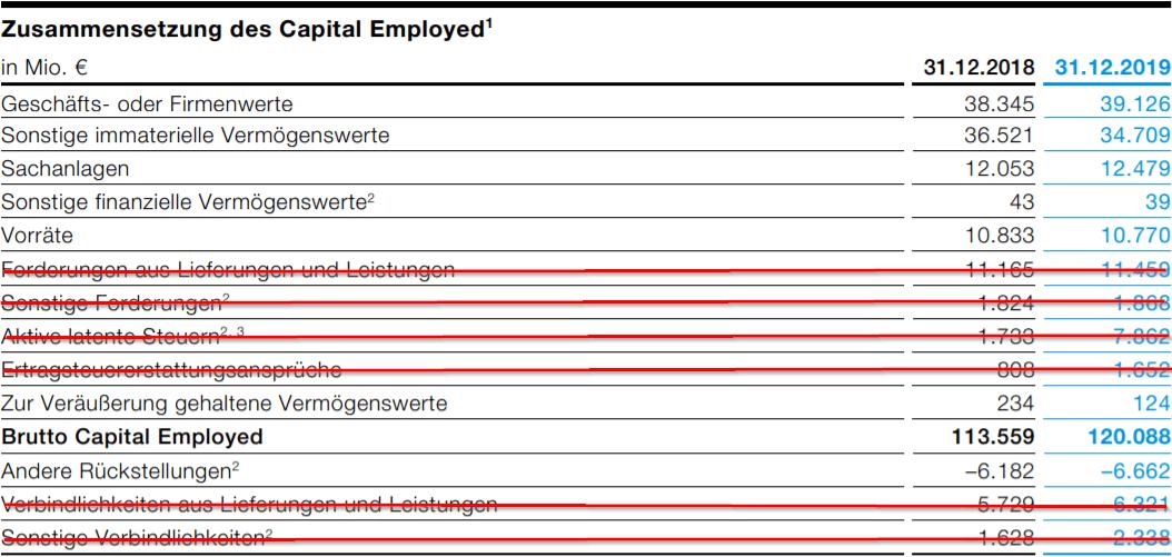 Beispiel zur Ermittlung der ROIC - Capital Employed ablesen