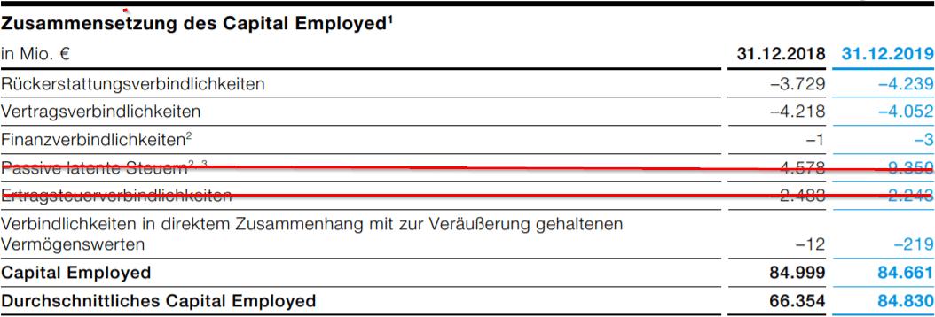 Beispiel zur Ermittlung der ROIC - Capital Employed bereinigen