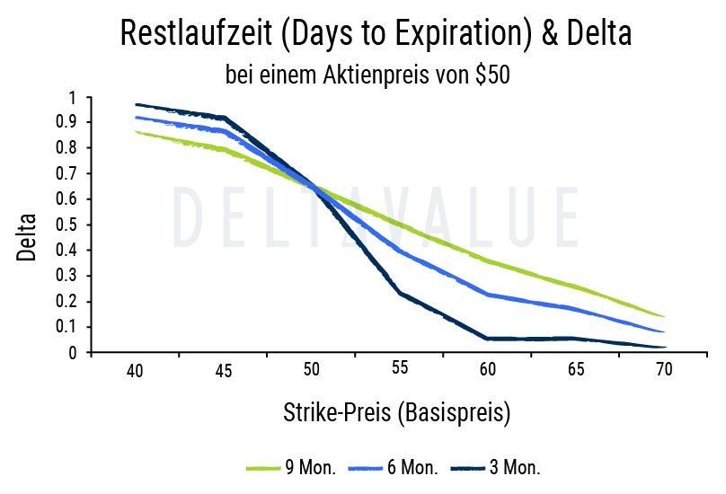 Delta von Optionen - Veränderung während der Laufzeit