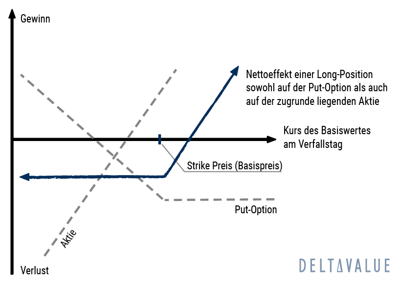 Synthetische Call Option Diagramm