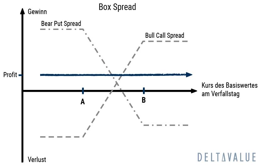 Box Spread Optionsstrategie - Payoff-Diagramm