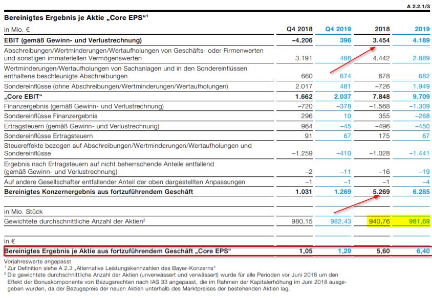 Bereinigtes Gewinn je Aktie (Core EPS) Bayer AG 2018