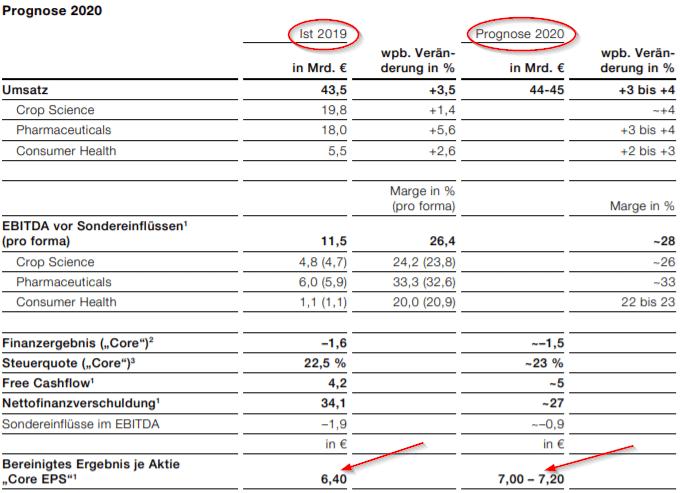 Bereinigtes Gewinn je Aktie (Core EPS) Bayer AG 2019 und Prognose für 2020