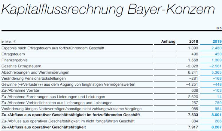 Operating Cashflow ermitteln aus der Kapitalflussrechnung von Bayer AG