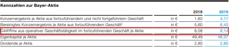 Kennzahlen für die Berechnung des Operating Cashflows von Bayer AG