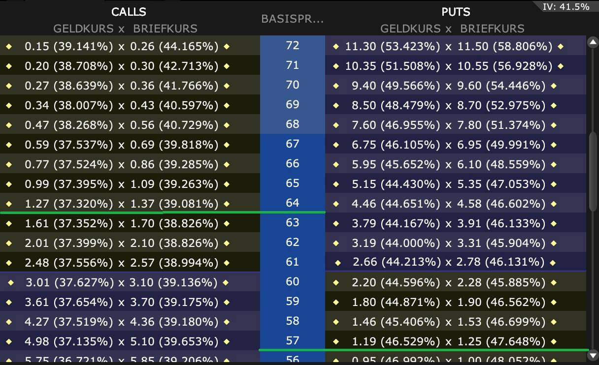 Risk Reversal Beispiel aus dem TraderWorkStation