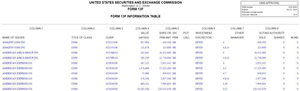 Daten die in einer Form 13-F enthalten sind
