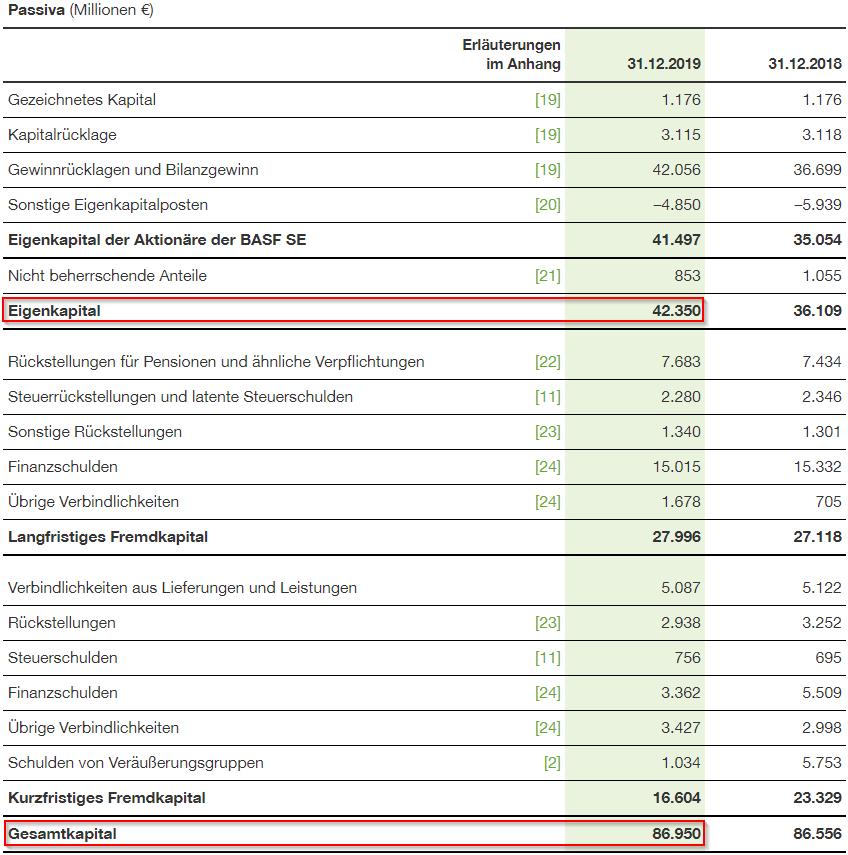 Bilanzdaten für die Ermittlung des Buchwerts von BASF