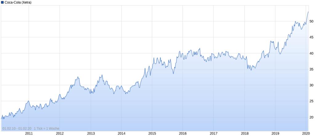 Coca-Cola Aktienkurs im Zeitverlauf