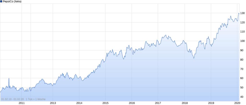 PepsiCo Aktienkurs im Zeitverlauf