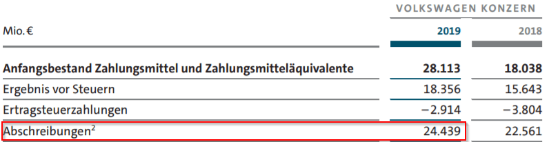 Berechnung der CapEX für Volkswagen - Abschreibungen