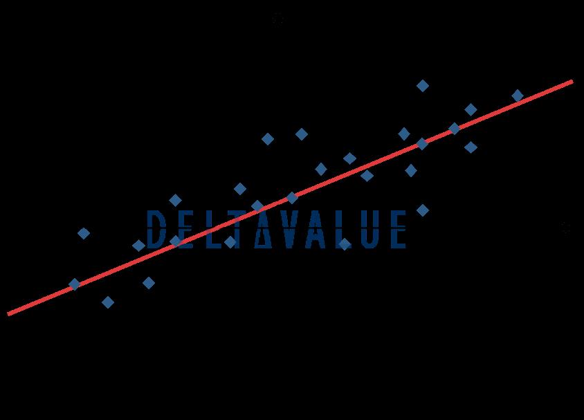 Betafaktor - Berechnung der Volatilität eines einzelnen Wertpapiers