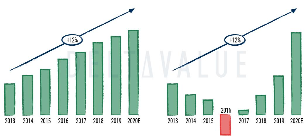 CAGR (jährliche Wachstumsrate) - Diagramm zum Beispiel