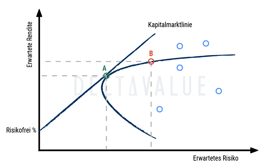 CAPM (Capital Asset Pricing Model) - Diagramm zur Erklärung