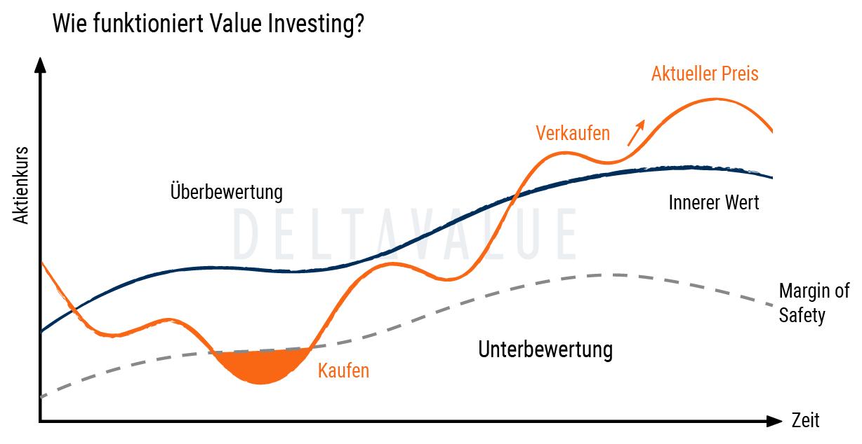 Wie funktioniert Value Investing? - Eine Erklärung