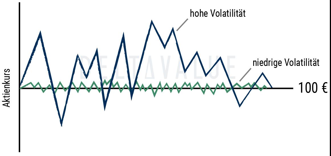Hohe und niedrige Volatilität im Vergleichsdiagramm