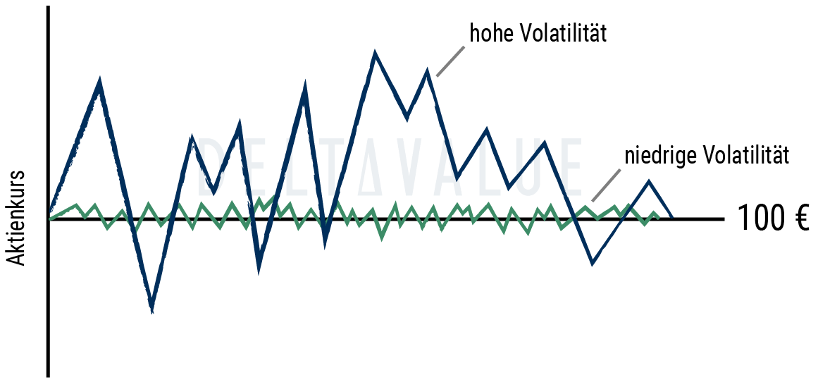 Volatilität Synonym
