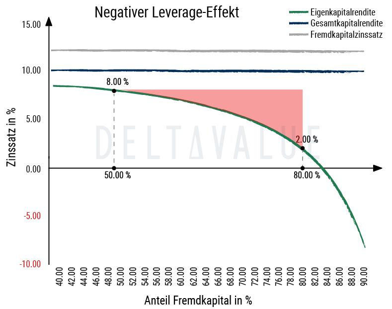 Negativer Leverage Effekt - Beispieldiagramm