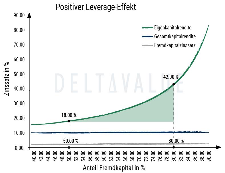 Positiver Leverage Effekt - Beispieldiagramm