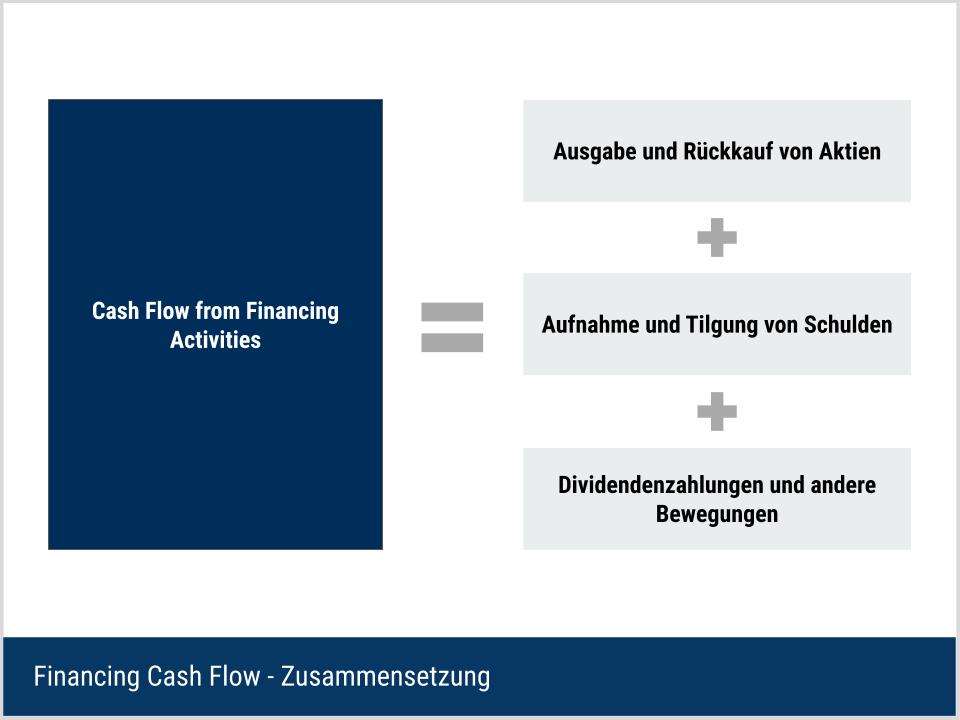 Financing Cash Flow - Aufbau und Berechnung